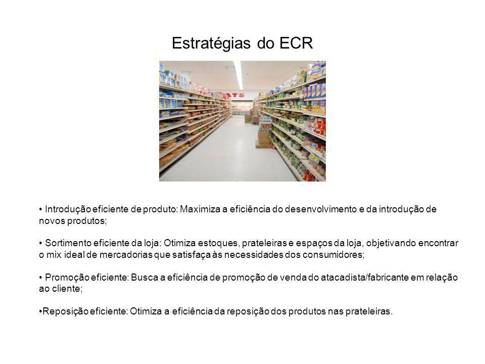 Estratégias do ECR Introdução eficiente de produto: Maximiza a eficiência do desenvolvimento e da introdução de novos produtos;
