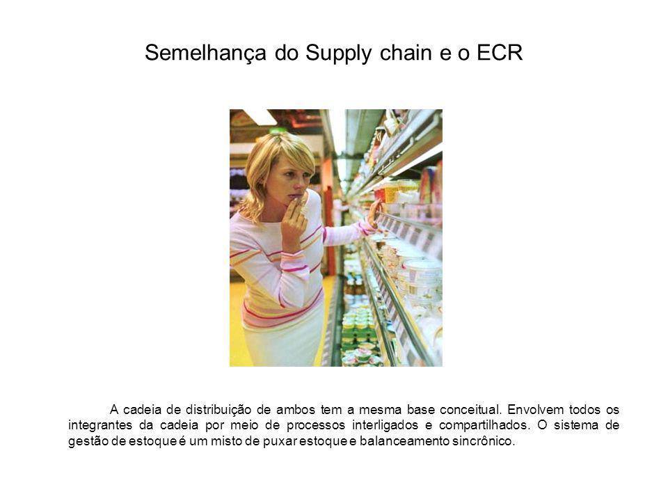 Semelhança do Supply chain e o ECR