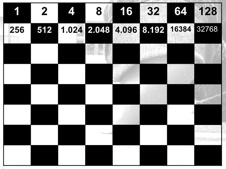 1 2 4 8 16 32 64 128 256 512 1.024 2.048 4.096 8.192 16384 32768