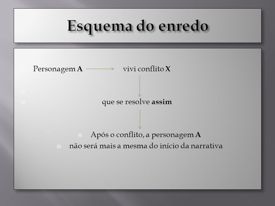 Esquema do enredo Personagem A vivi conflito X que se resolve assim
