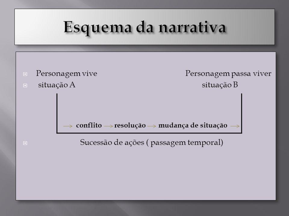 Esquema da narrativa Personagem vive Personagem passa viver