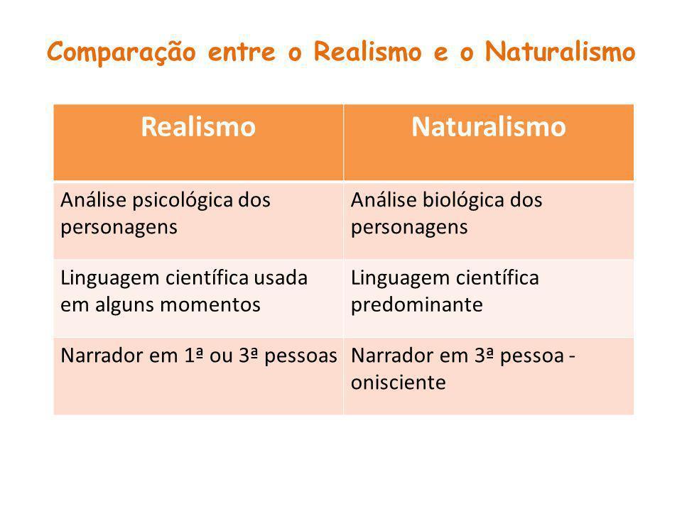 Comparação entre o Realismo e o Naturalismo
