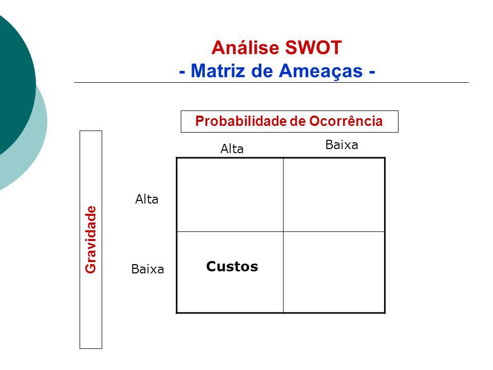 Análise SWOT - Matriz de Ameaças -