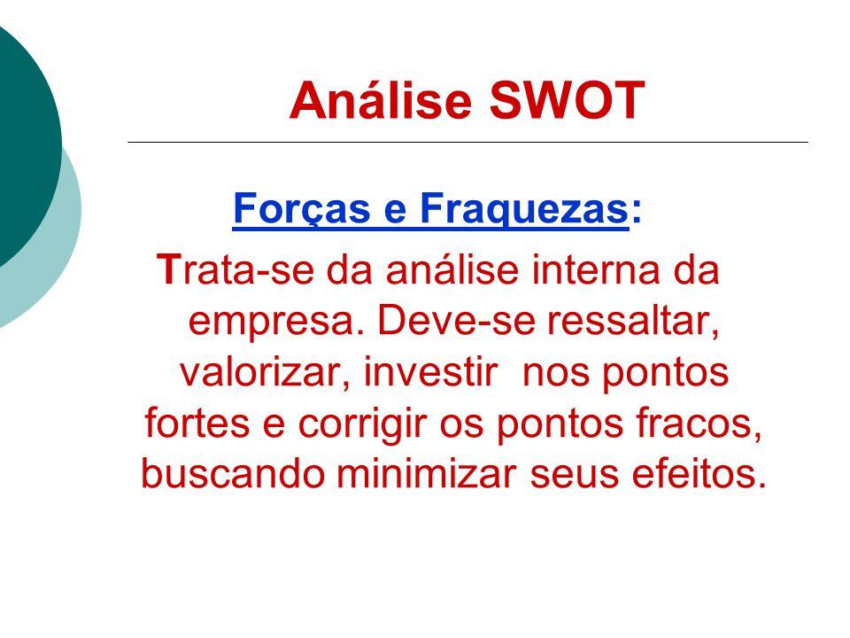 Análise SWOT Forças e Fraquezas:
