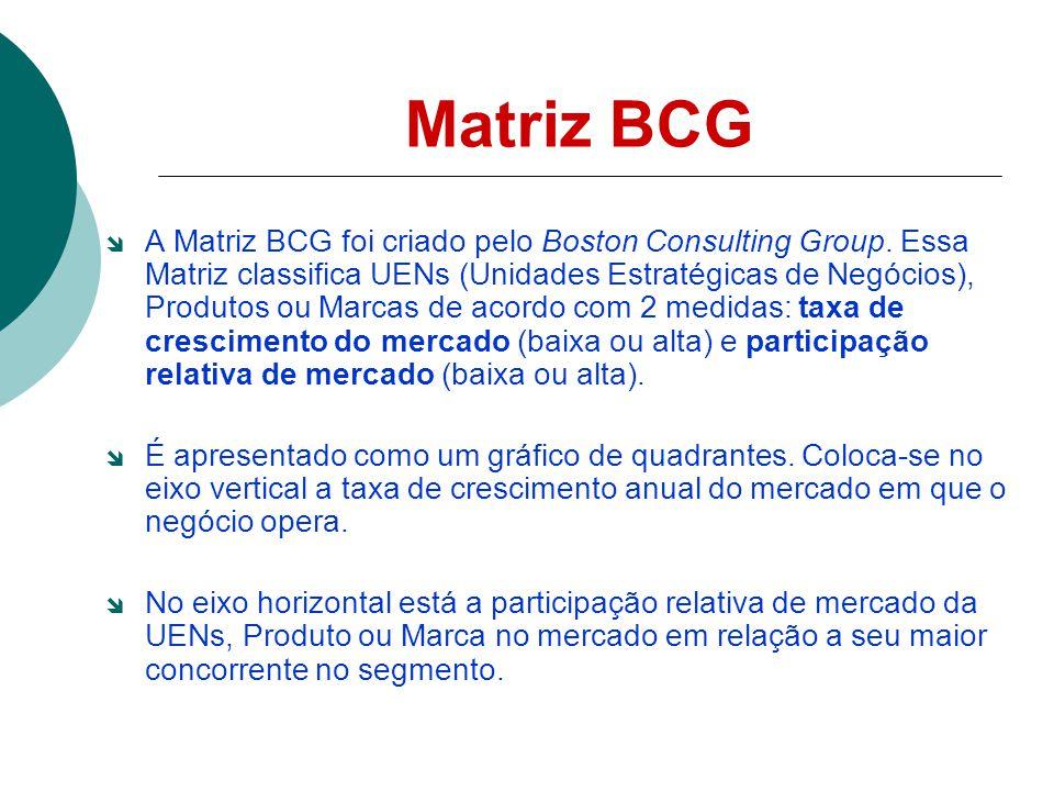 Matriz BCG