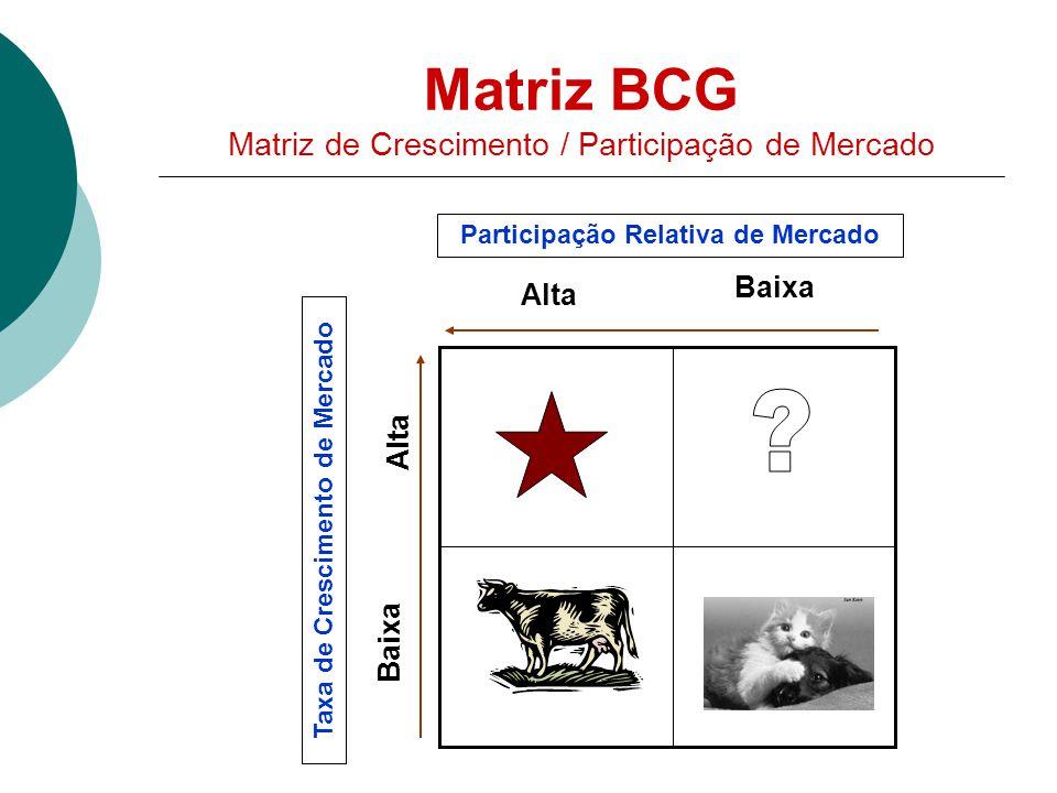 Matriz BCG Matriz de Crescimento / Participação de Mercado