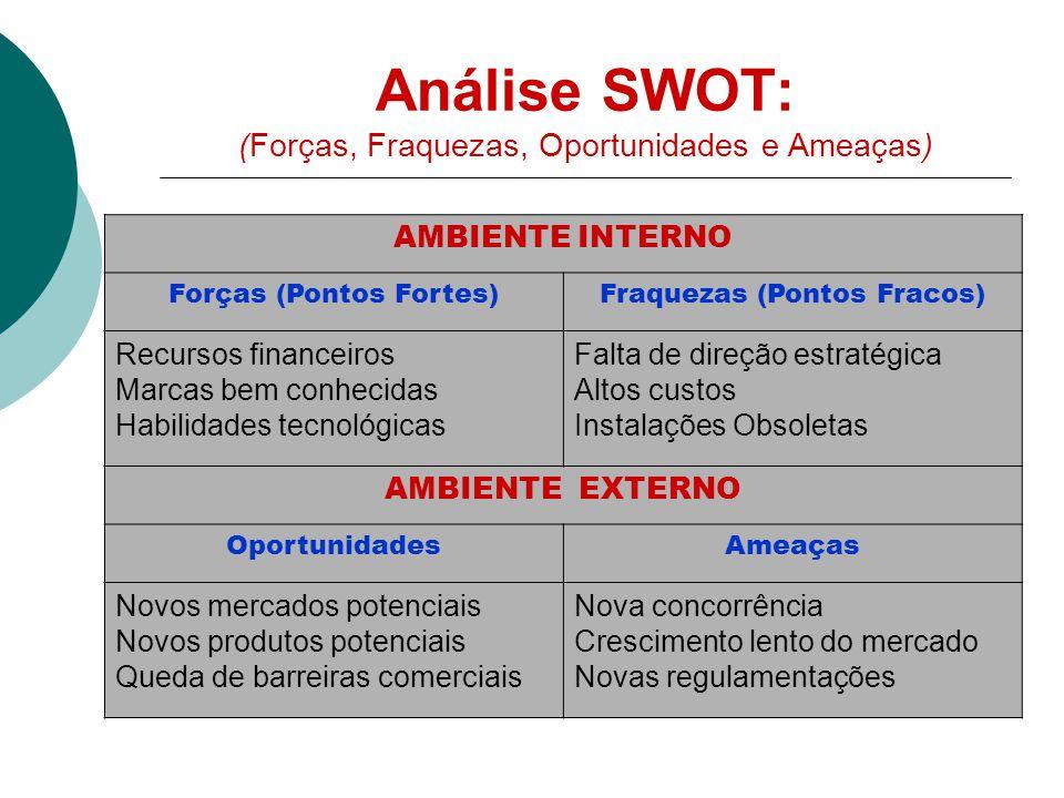 Análise SWOT: (Forças, Fraquezas, Oportunidades e Ameaças)