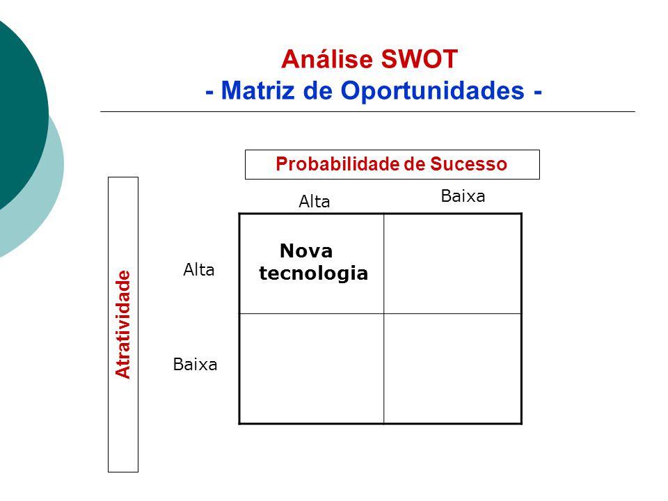 Análise SWOT - Matriz de Oportunidades -