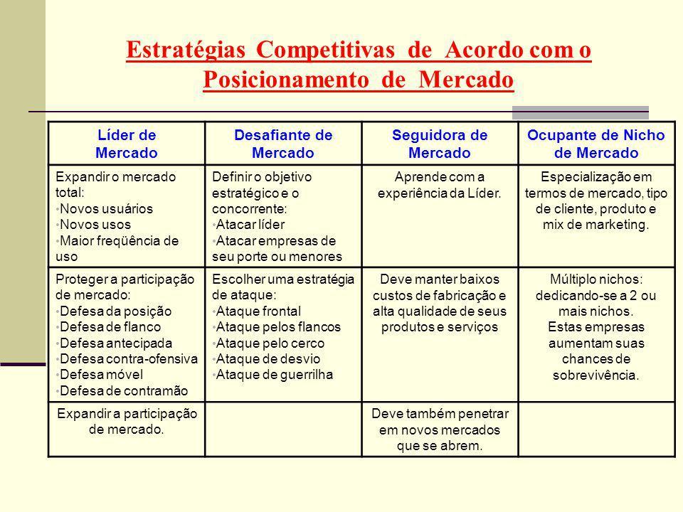 Estratégias Competitivas de Acordo com o Posicionamento de Mercado