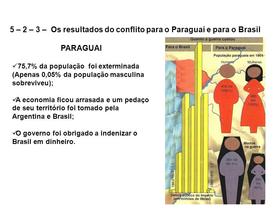 5 – 2 – 3 – Os resultados do conflito para o Paraguai e para o Brasil