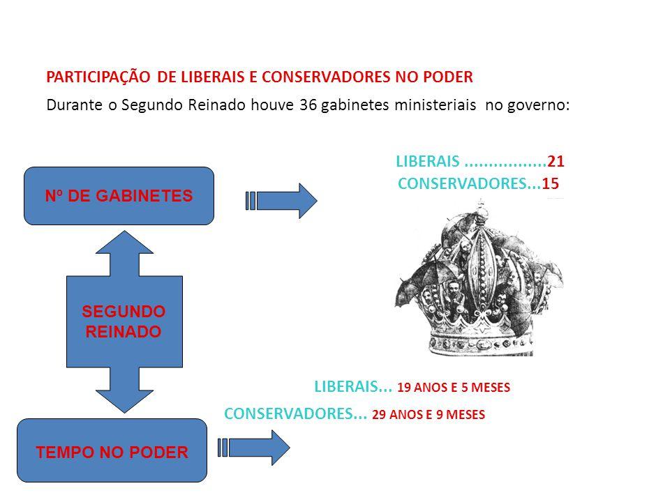 PARTICIPAÇÃO DE LIBERAIS E CONSERVADORES NO PODER