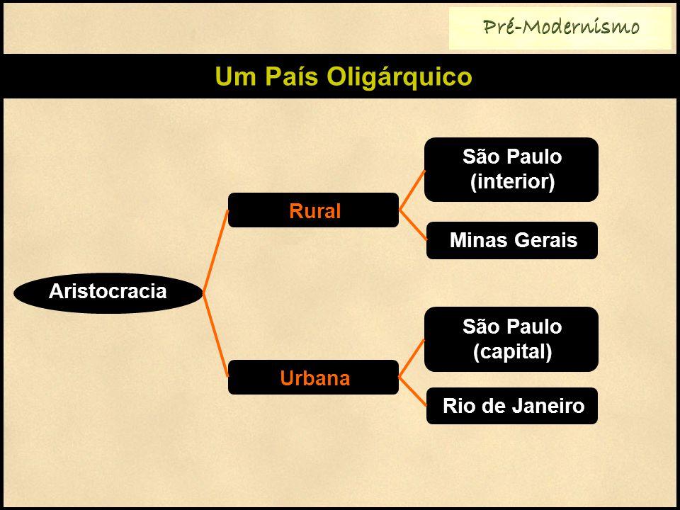 Um País Oligárquico Pré-Modernismo São Paulo (interior) Rural