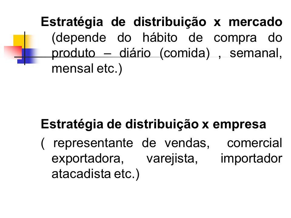 Estratégia de distribuição x mercado (depende do hábito de compra do produto – diário (comida) , semanal, mensal etc.)