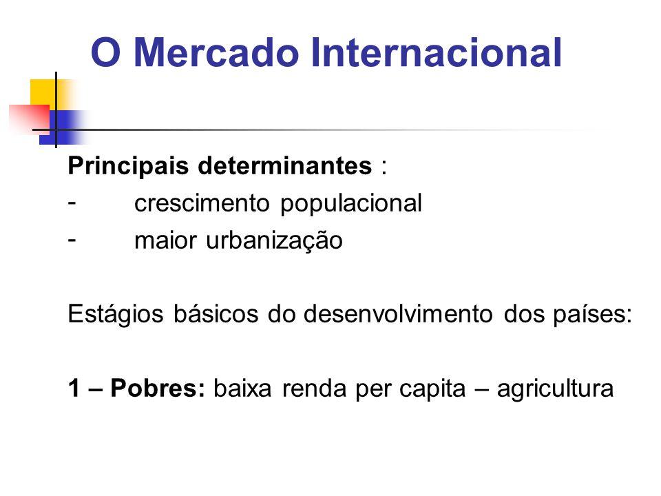 O Mercado Internacional