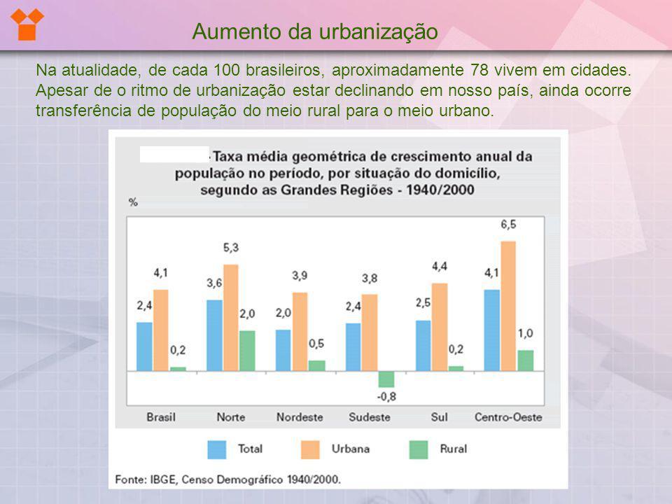 Aumento da urbanização