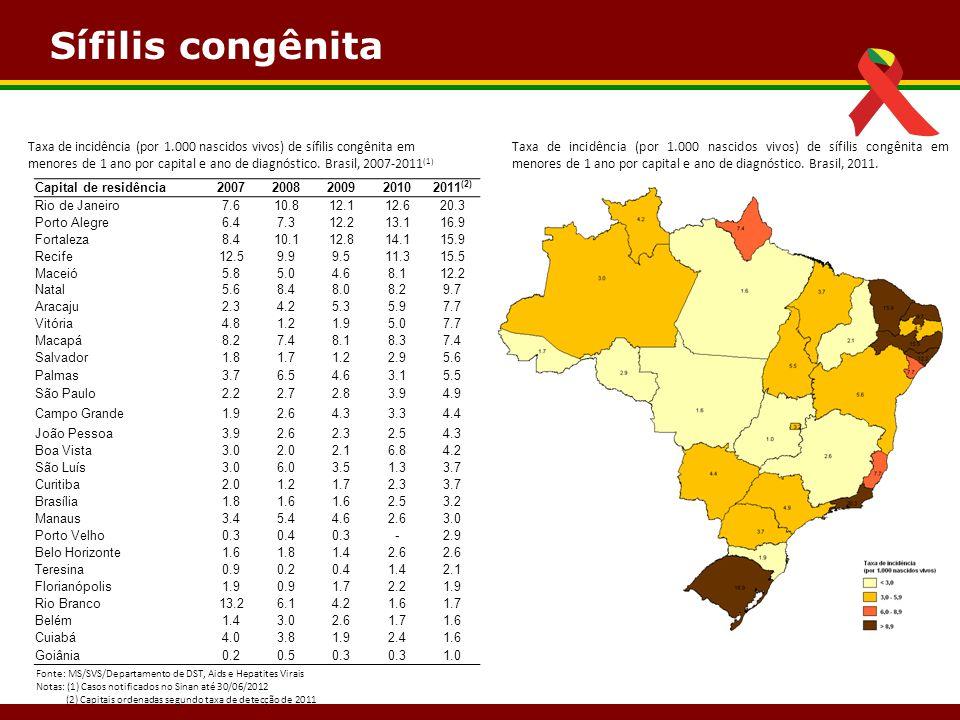 Sífilis congênita Taxa de incidência (por 1.000 nascidos vivos) de sífilis congênita em.