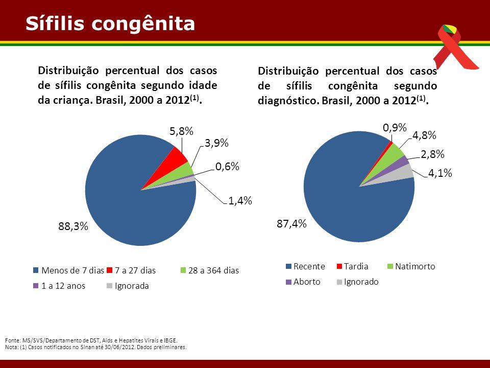 Sífilis congênita Distribuição percentual dos casos de sífilis congênita segundo idade da criança. Brasil, 2000 a 2012(1).