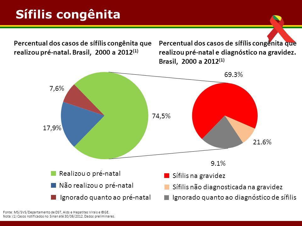 Sífilis congênita Percentual dos casos de sífílis congênita que realizou pré-natal. Brasil, 2000 a 2012(1)