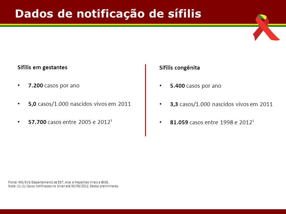 Dados de notificação de sífilis