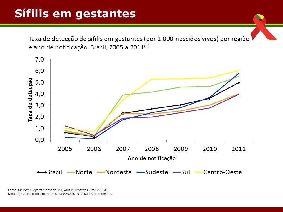 Sífilis em gestantes Taxa de detecção de sífilis em gestantes (por 1.000 nascidos vivos) por região e ano de notificação. Brasil, 2005 a 2011(1)