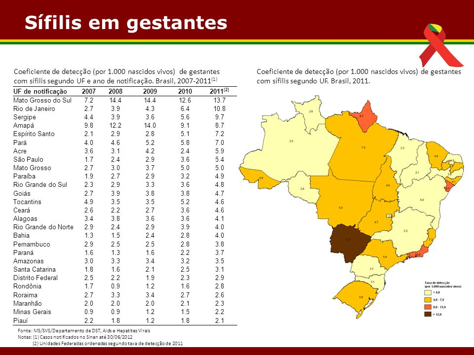 Sífilis em gestantes Coeficiente de detecção (por 1.000 nascidos vivos) de gestantes.