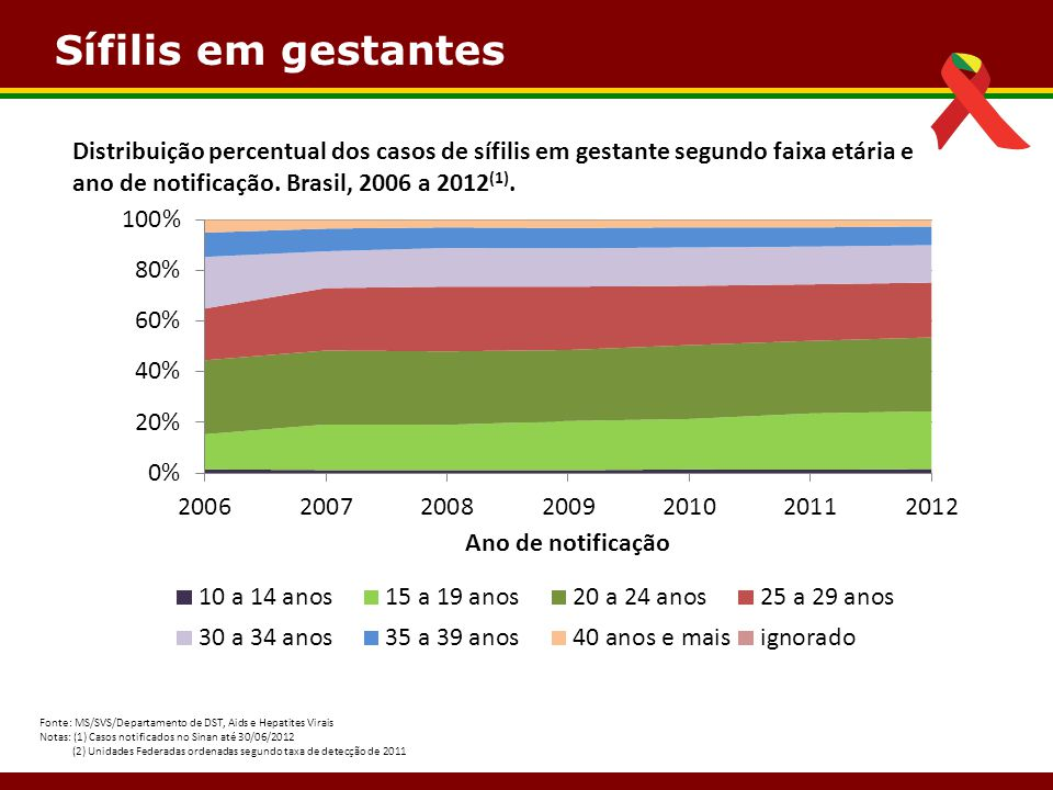 Sífilis em gestantes Distribuição percentual dos casos de sífilis em gestante segundo faixa etária e ano de notificação. Brasil, 2006 a 2012(1).