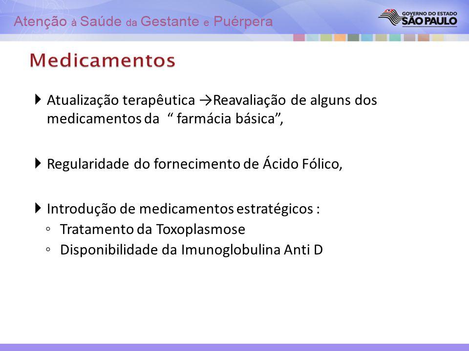 Atualização terapêutica →Reavaliação de alguns dos medicamentos da farmácia básica ,
