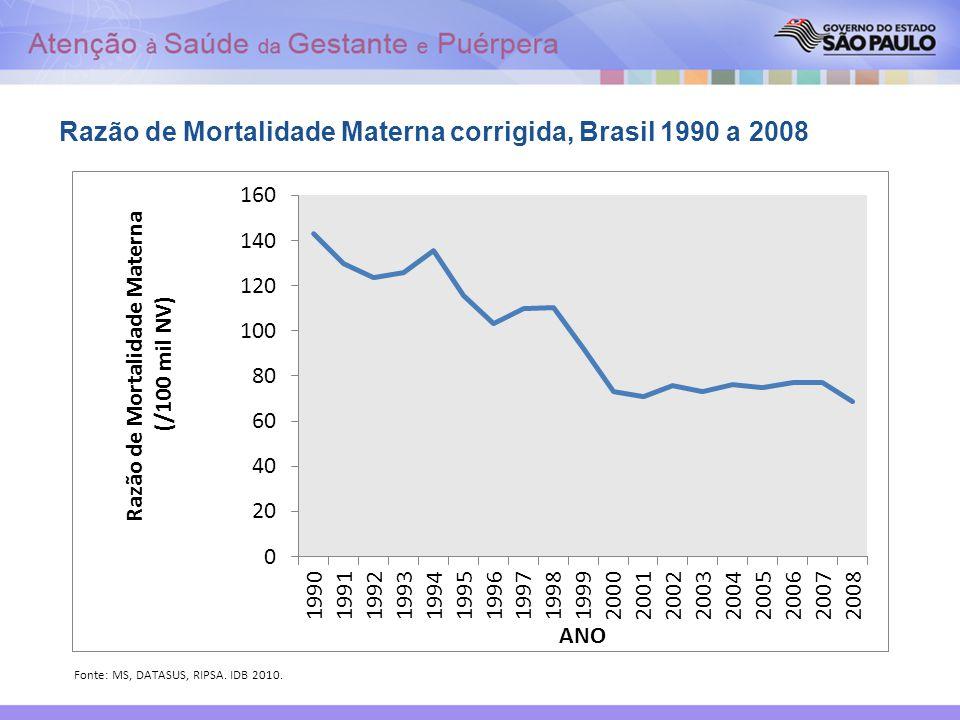 Razão de Mortalidade Materna corrigida, Brasil 1990 a 2008
