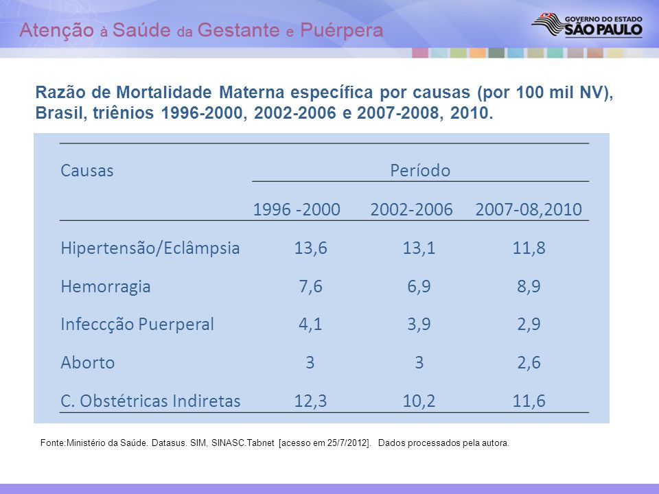 Hipertensão/Eclâmpsia 13,6 13,1 11,8 Hemorragia 7,6 6,9 8,9