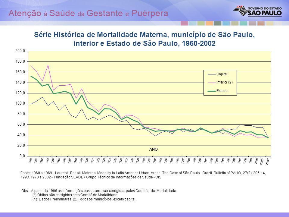 Série Histórica de Mortalidade Materna, município de São Paulo, interior e Estado de São Paulo, 1960-2002