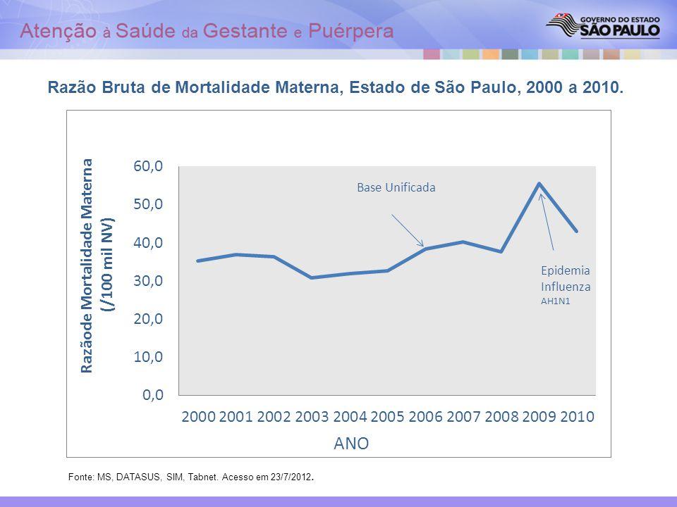 Razão Bruta de Mortalidade Materna, Estado de São Paulo, 2000 a 2010.