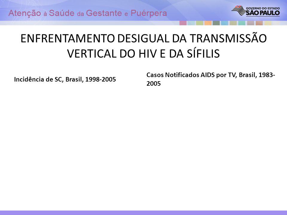 ENFRENTAMENTO DESIGUAL DA TRANSMISSÃO VERTICAL DO HIV E DA SÍFILIS