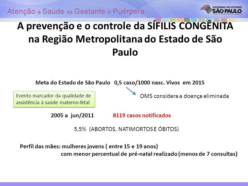 A prevenção e o controle da SÍFILIS CONGÊNITA na Região Metropolitana do Estado de São Paulo