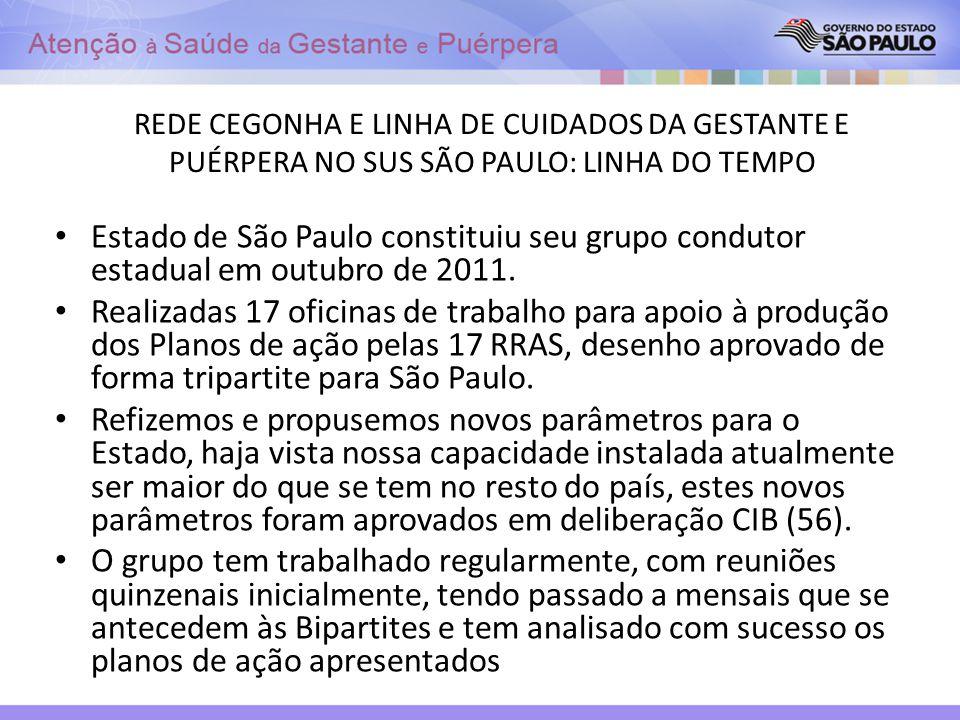 REDE CEGONHA E LINHA DE CUIDADOS DA GESTANTE E PUÉRPERA NO SUS SÃO PAULO: LINHA DO TEMPO