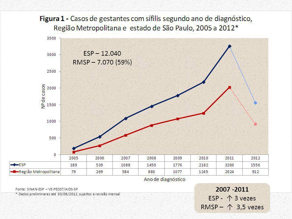 ESP – 12.040 RMSP – 7.070 (59%) 2007 -2011 ESP - ↑ 3 vezes