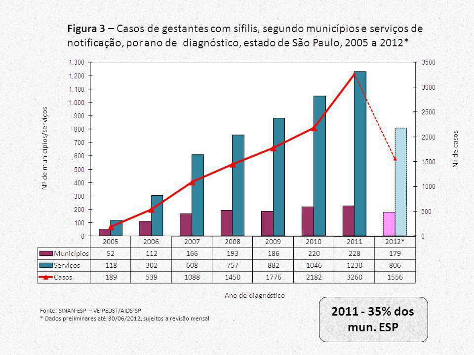 2011 - 35% dos mun. ESP Fonte: SINAN-ESP – VE-PEDST/AIDS-SP