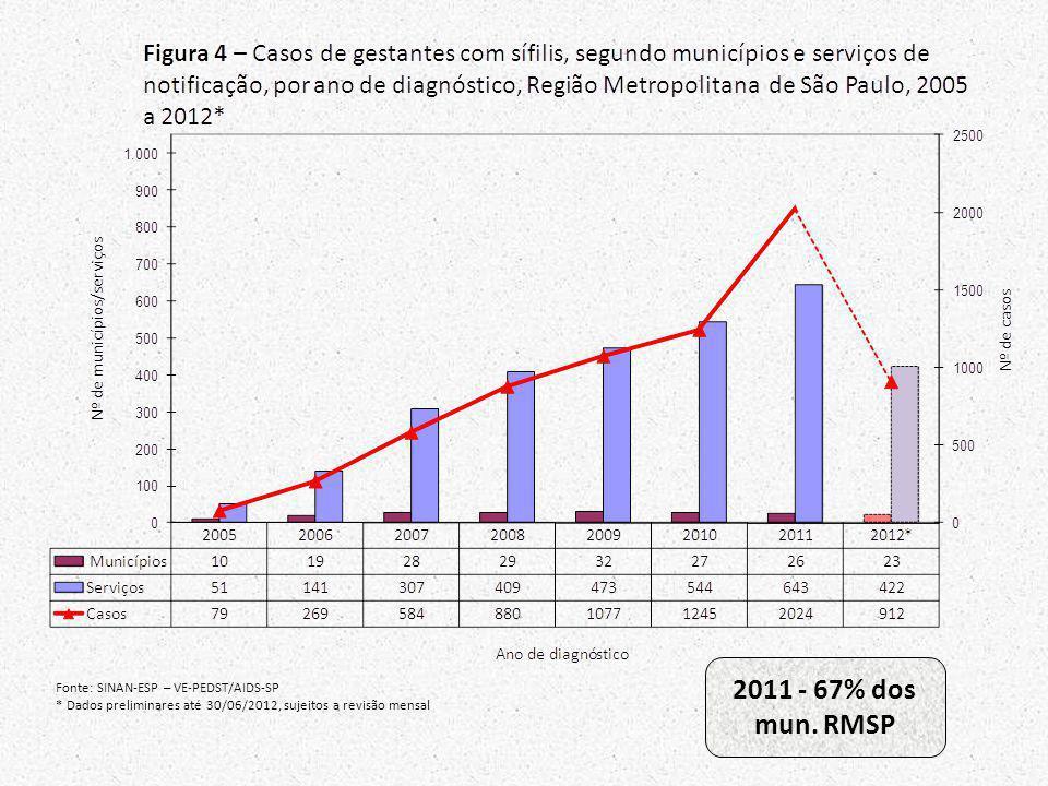 2011 - 67% dos mun. RMSP Fonte: SINAN-ESP – VE-PEDST/AIDS-SP