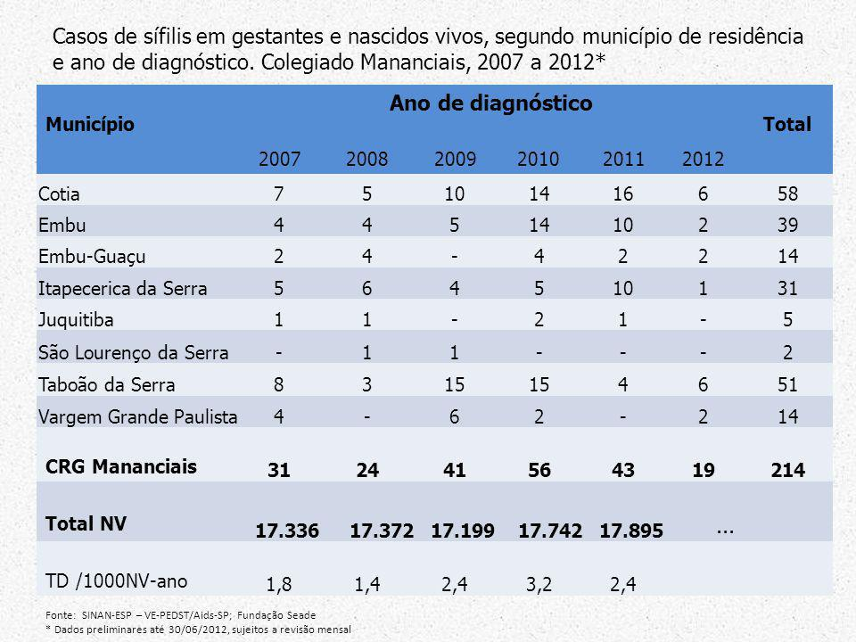 Casos de sífilis em gestantes e nascidos vivos, segundo município de residência e ano de diagnóstico. Colegiado Mananciais, 2007 a 2012*