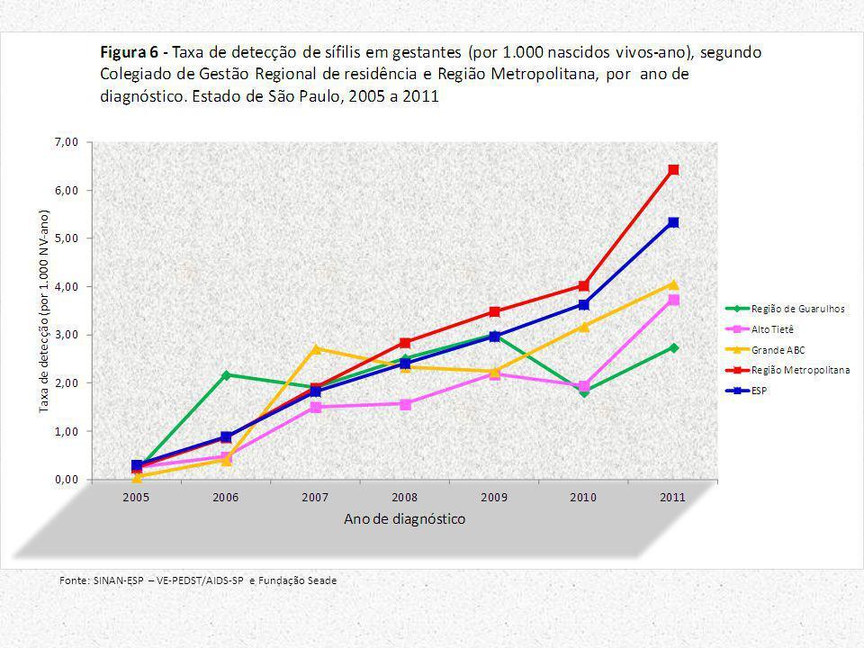 Fonte: SINAN-ESP – VE-PEDST/AIDS-SP e Fundação Seade