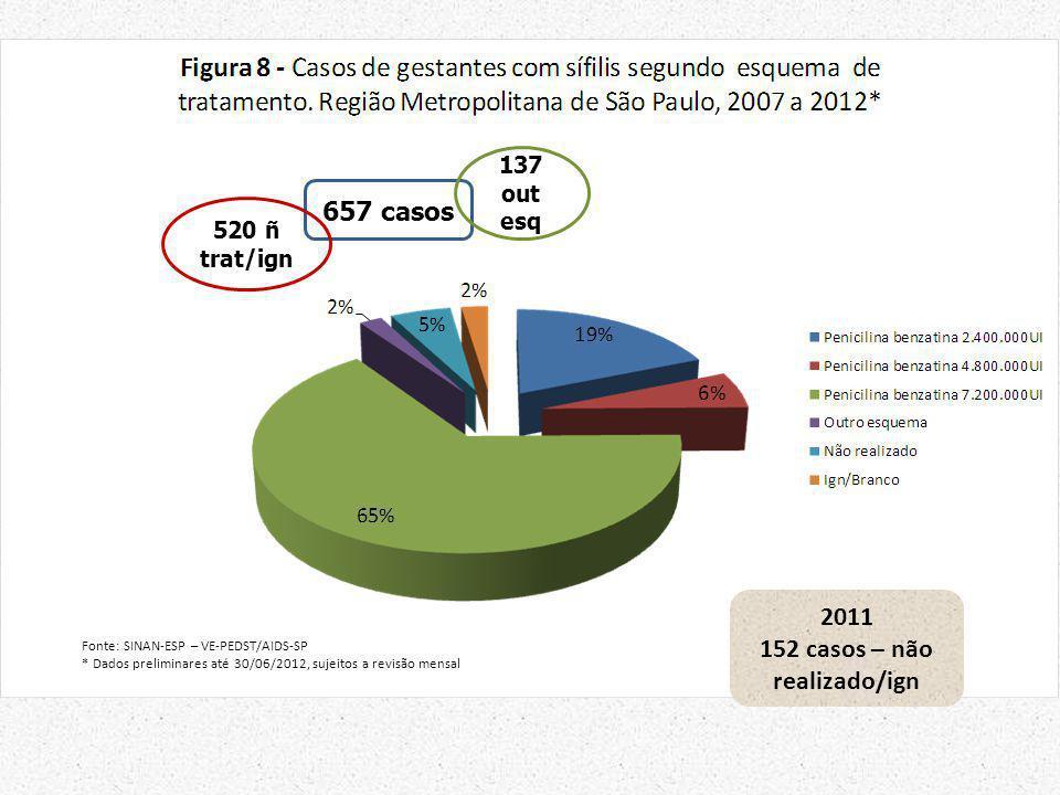 152 casos – não realizado/ign