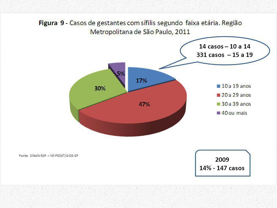 14 casos – 10 a 14 331 casos – 15 a 19 2009 14% - 147 casos