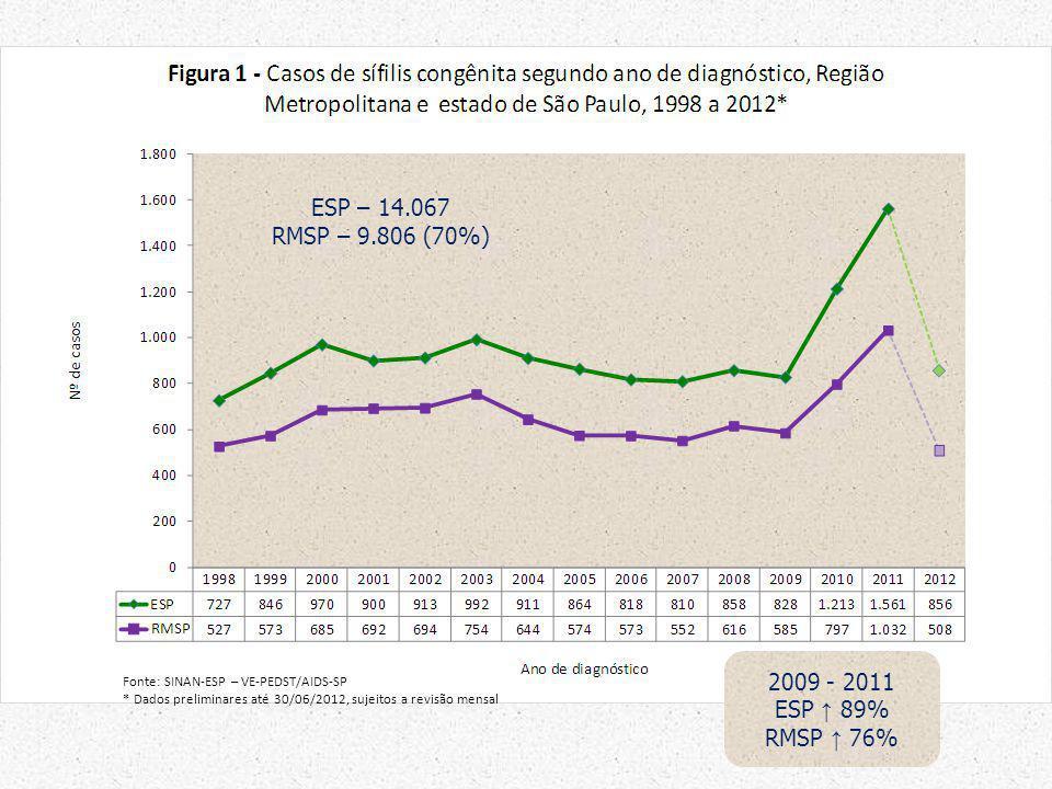 ESP – 14.067 RMSP – 9.806 (70%) 2009 - 2011 ESP ↑ 89% RMSP ↑ 76%