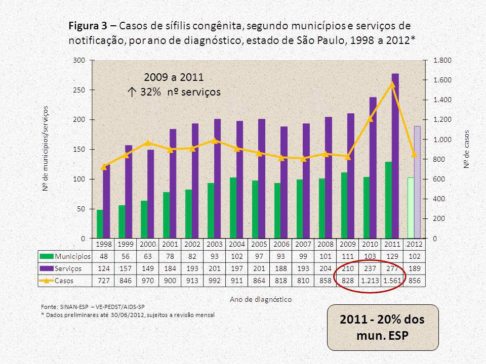 2011 - 20% dos mun. ESP 2009 a 2011 ↑ 32% nº serviços