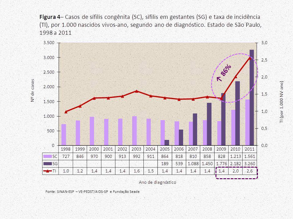 ↑ 86% Fonte: SINAN-ESP – VE-PEDST/AIDS-SP e Fundação Seade