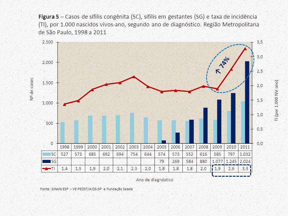 ↑ 74% Fonte: SINAN-ESP – VE-PEDST/AIDS-SP e Fundação Seade