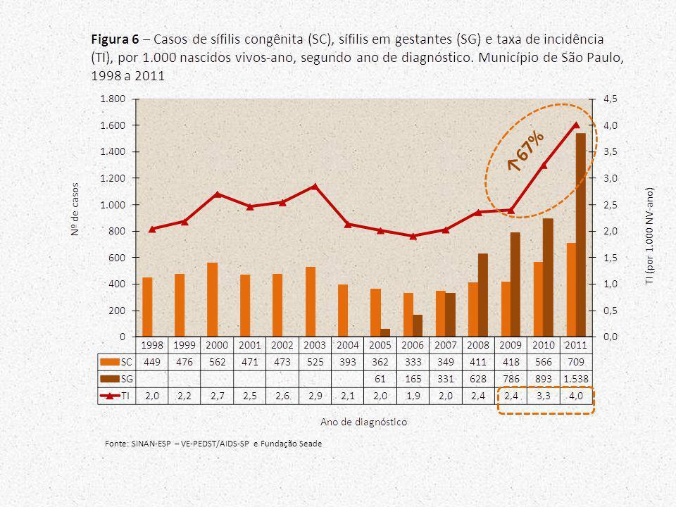 ↑67% Fonte: SINAN-ESP – VE-PEDST/AIDS-SP e Fundação Seade