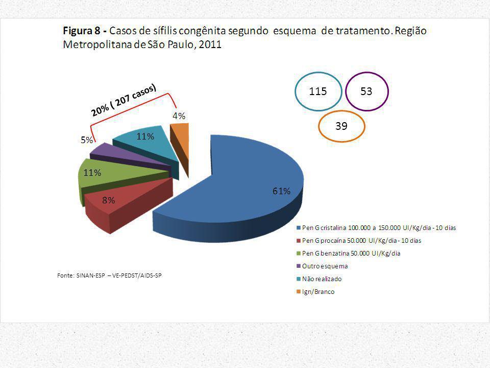 115 53 39 Fonte: SINAN-ESP – VE-PEDST/AIDS-SP
