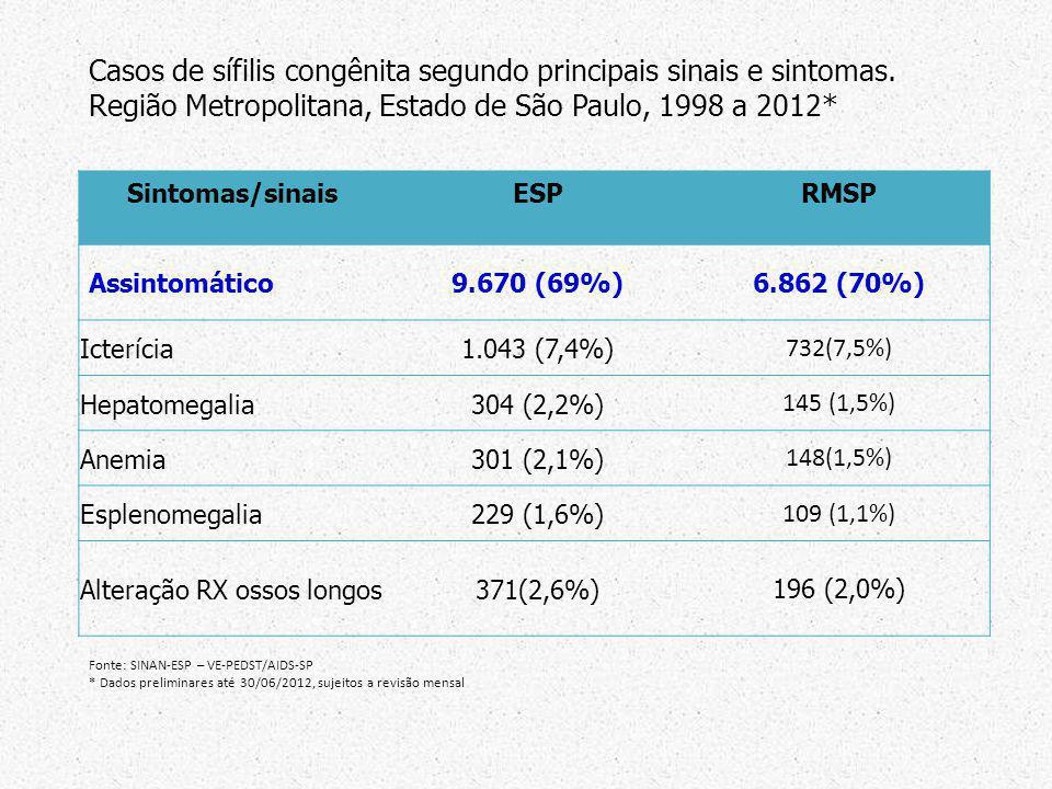 Casos de sífilis congênita segundo principais sinais e sintomas