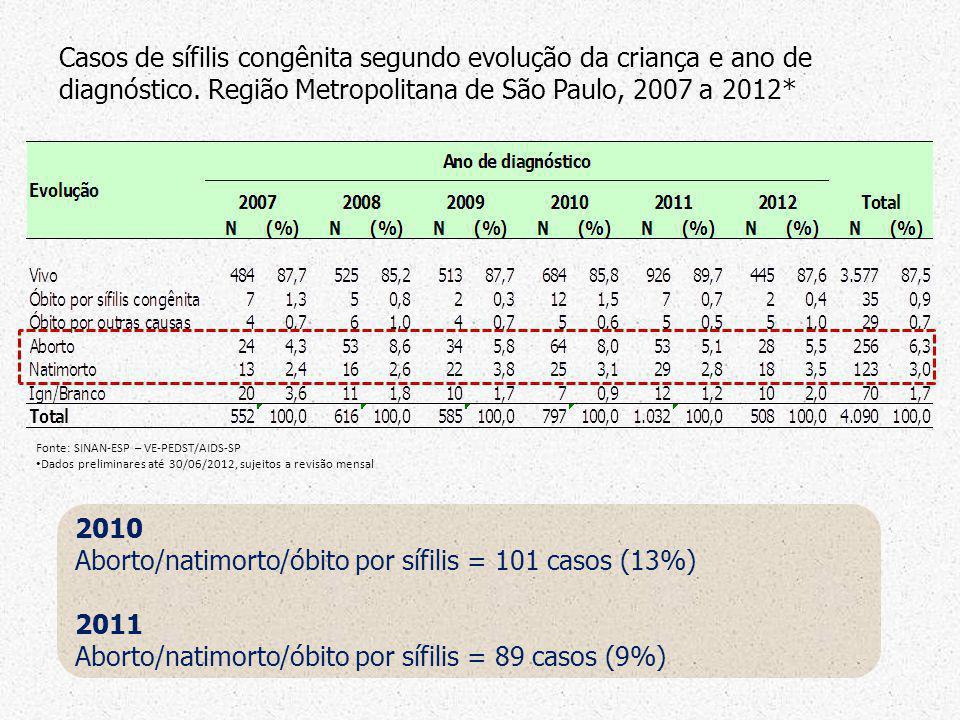 Aborto/natimorto/óbito por sífilis = 101 casos (13%) 2011