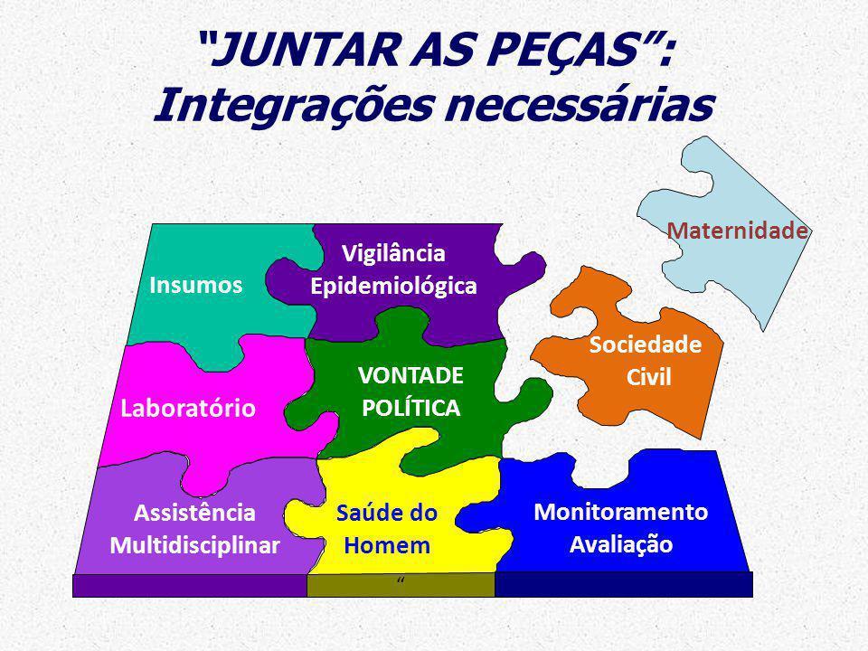 JUNTAR AS PEÇAS : Integrações necessárias